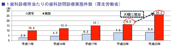 1歯科診療所当たりの歯科訪問診療実施件数(厚生労働省)