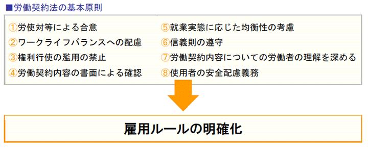 労働契約法の基本原則