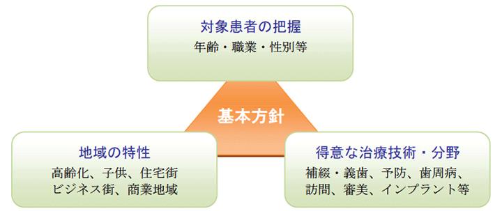 リニューアル戦略の立案ポイント:基本方針