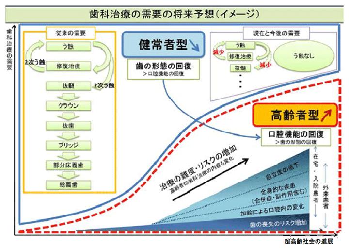 歯科治療の需要の将来予想(イメージ)