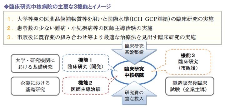 臨床研究中核病院の主要な3機能とイメージ
