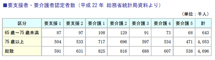 要支援者・要介護者認定者数(平成22年 総務省統計局資料より)