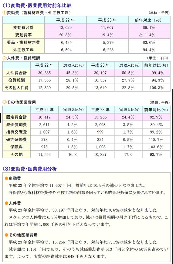 変動費・医業費用対前年比較と変動費・医業費用分析