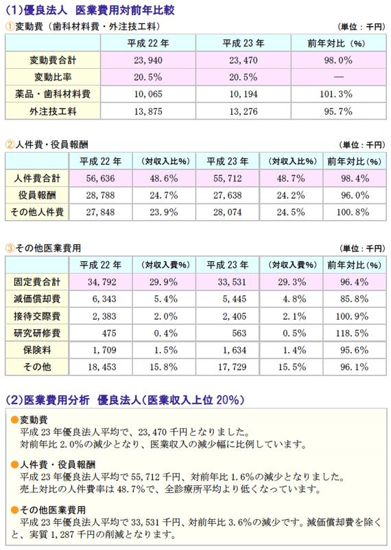 優良法人 医業費用対前年比較と医業費用分析 優良法人(医業収入上位20%)