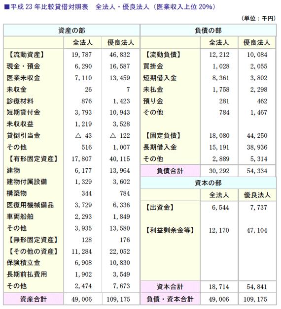 平成23年比較貸借対照表 全法人・優良法人(医業収入上位20%)