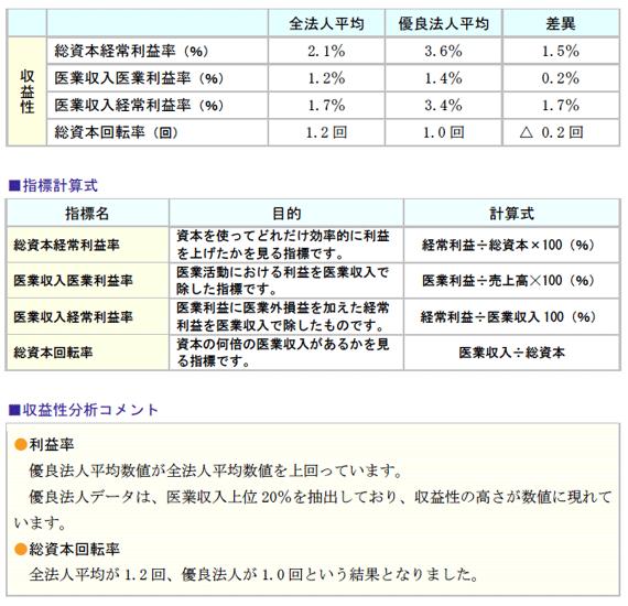 指標計算式と収益性分析コメント生産性分析
