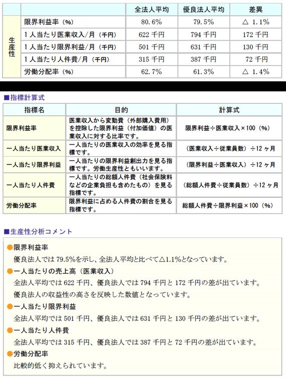 指標計算式と生産性分析コメント