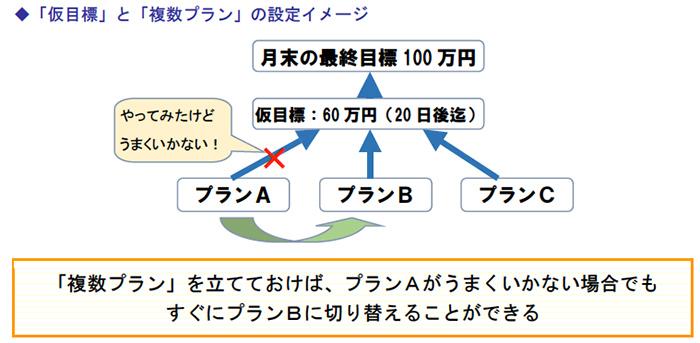 「仮目標」と「複数プラン」の設定イメージ