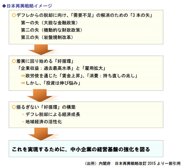 日本再興戦略イメージ