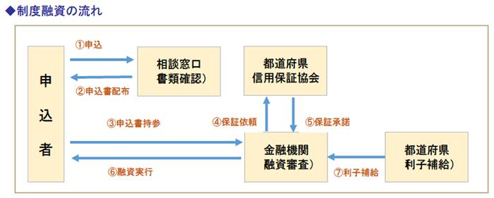 制度融資の流れ