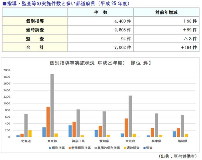指導・監査等の実施件数と多い都道府県(平成25年度)