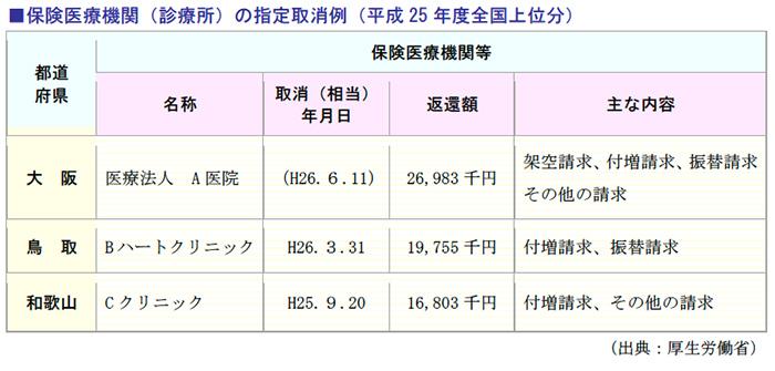 保険医療機関(診療所)の指定取消例(平成25年度全国上位分)