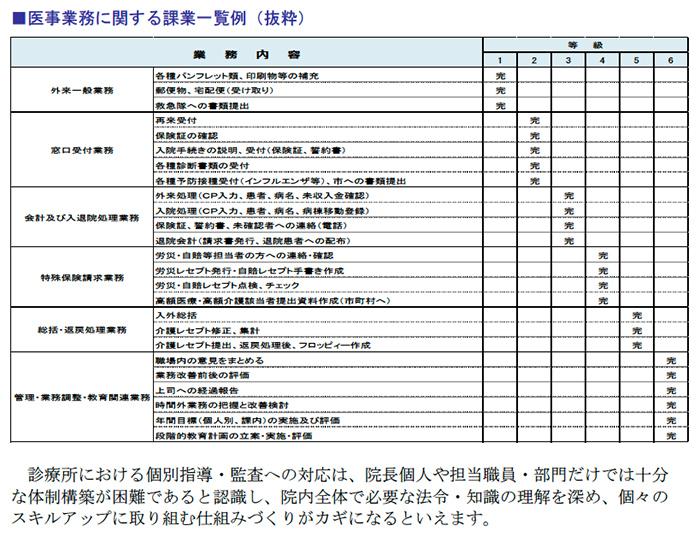 医事業務に関する課業一覧例(抜粋)