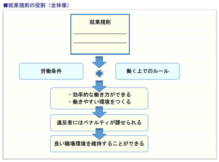 就業規則の役割(全体像)