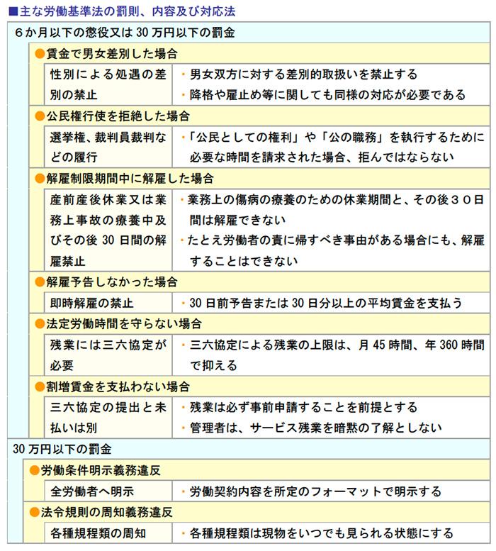 主な労働基準法の罰則、内容及び対応法