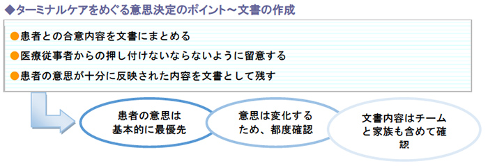 ターミナルケアをめぐる意思決定のポイント~文書の作成