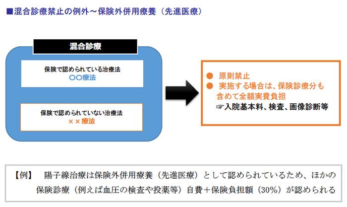 混合診療禁止の例外~保険外併用療養(先進医療)