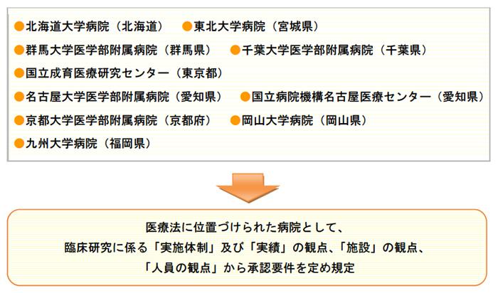 臨床研究品質確保体制整備病院(10病院)
