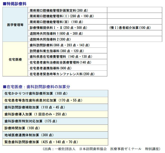 特掲診療料、在宅医療:歯科訪問診療料の加算分