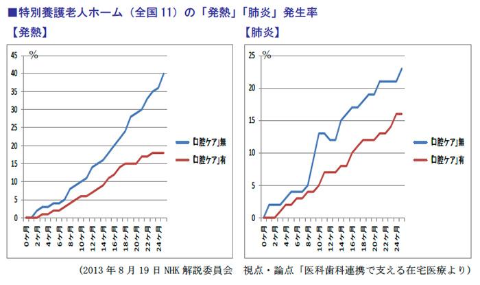 特別養護老人ホーム(全国11)の「発熱」「肺炎」発生率