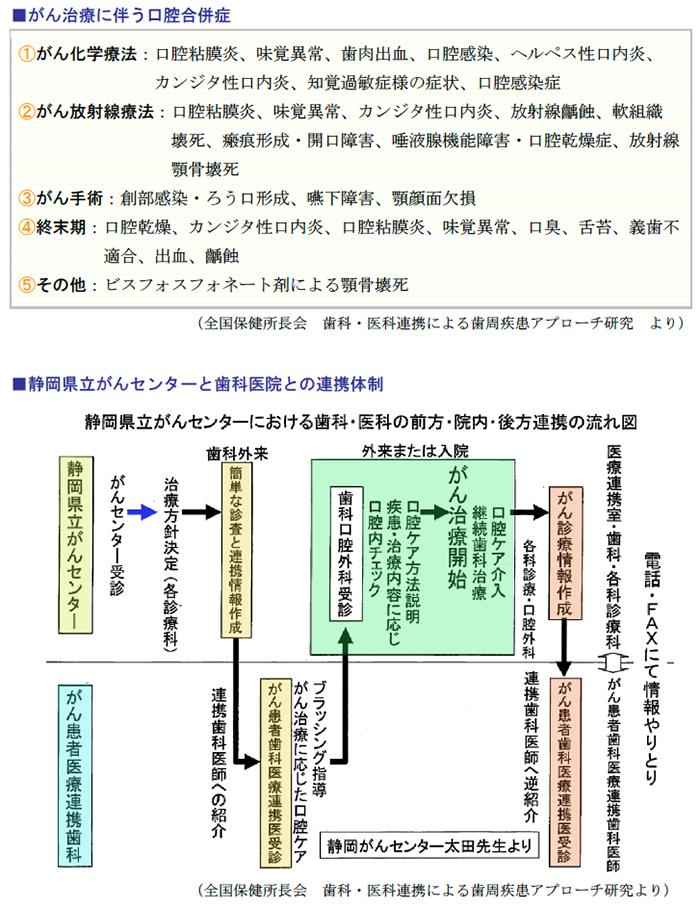 がん治療に伴う口腔合併症、静岡県立がんセンターと歯科医院との連携体制