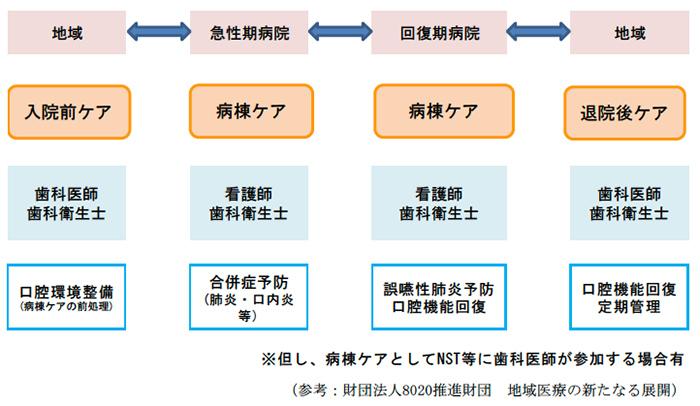 歯科による地域連携のモデル