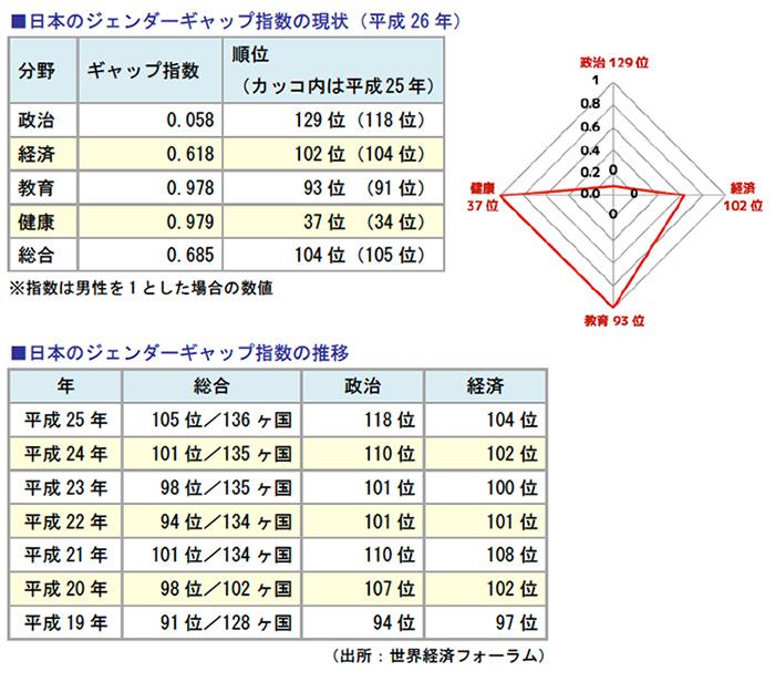 日本のジェンダーギャップ指数の現状、日本のジェンダーギャップ指数の推移