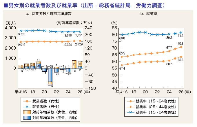 男女別の就業者数及び就業率