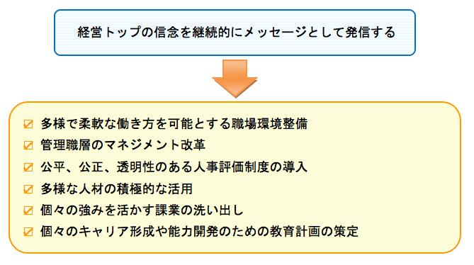 トップが経営戦略として位置づけメッセージを発信する