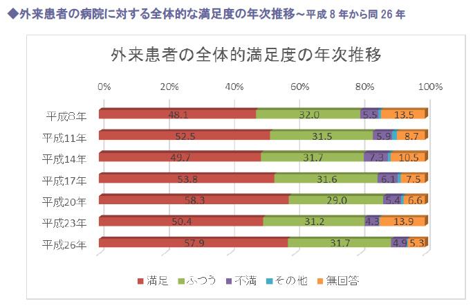 外来患者の病院に対する全体的な満足度の年次推移