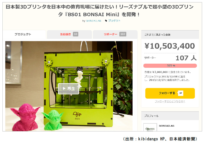 3Dプリンター開発の資金調達で成功