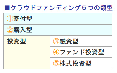 クラウドファンディング5つの類型