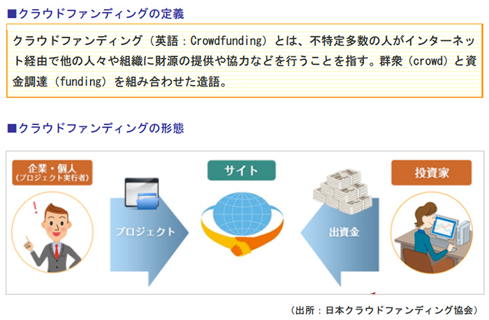 クラウドファンディングの定義、クラウドファンディングの形態