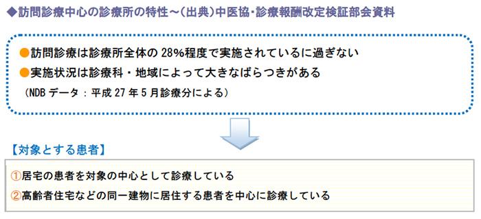訪問診療中心の診療所の特性~(出典)中医協・診療報酬改定検証部会資料