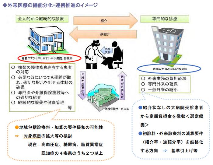外来医療の機能分化・連携推進のイメージ