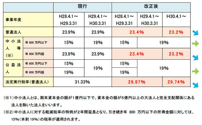 法人税の新税率