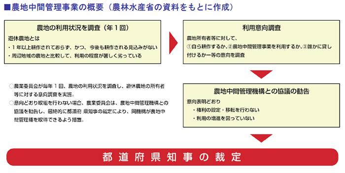 農地中間管理事業の概要(農林水産省の資料をもとに作成)