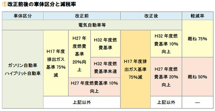 改正前後の車体区分と減税率