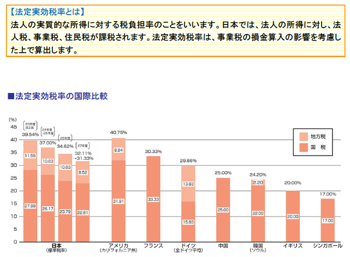 法定実効税率の国際比較、法定実効税率の国際比較