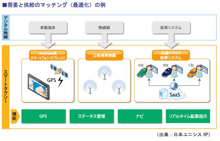 需要と供給のマッチング(最適化)の例