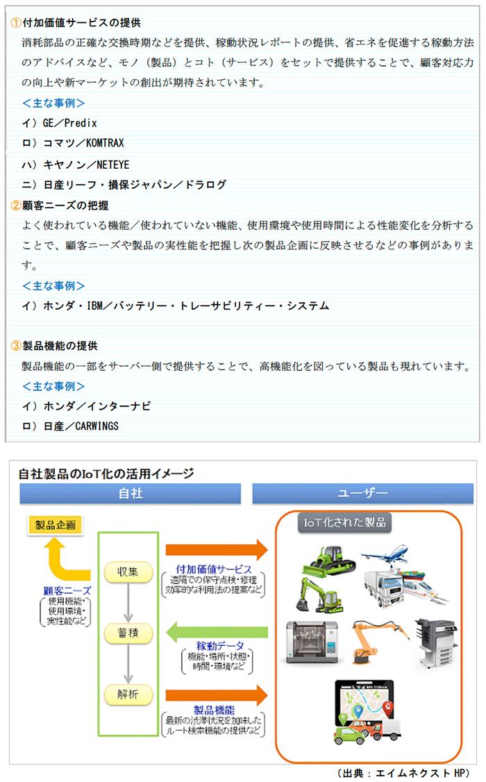 自社が製造する製品のIoT化