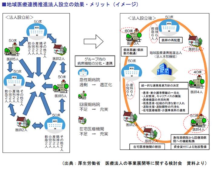 地域医療連携推進法人設立の効果・メリット(イメージ)