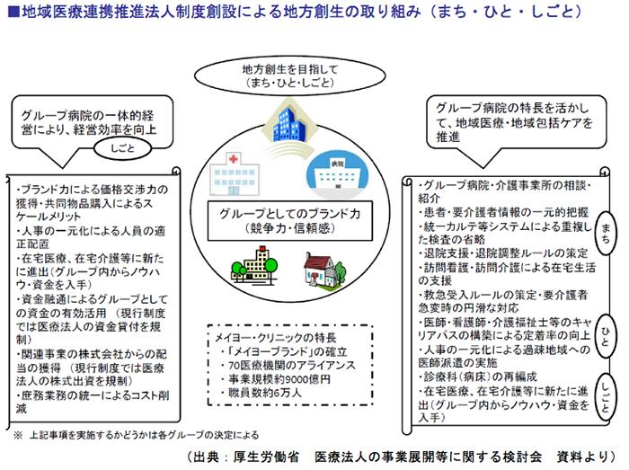 地域医療連携推進法人制度創設による地方創生の取り組み(まち・ひと・しごと)