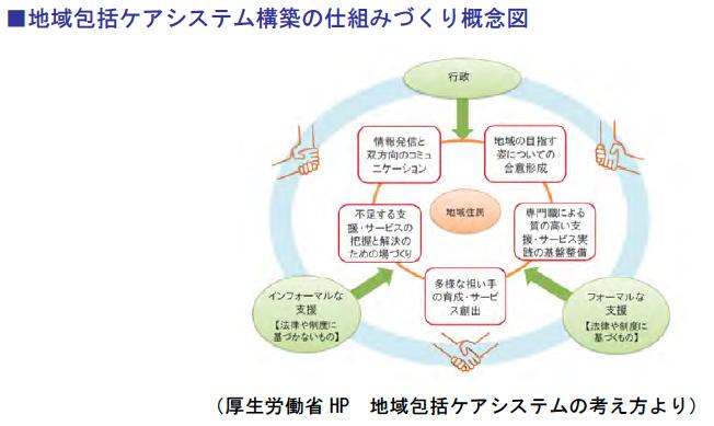 地域包括ケアシステム構築の仕組みづくり概念図