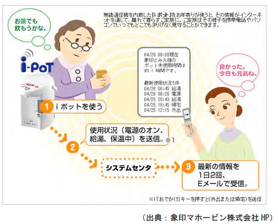 離れて暮らす親を見守る電気ポット
