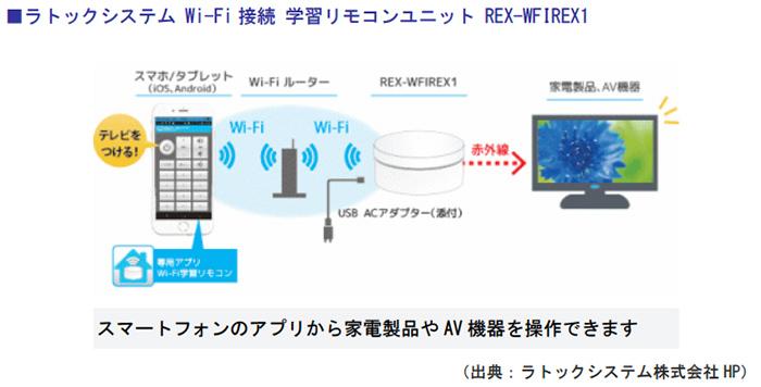 ラトックシステム Wi-Fi接続 学習リモコンユニット REX-WFIREX1