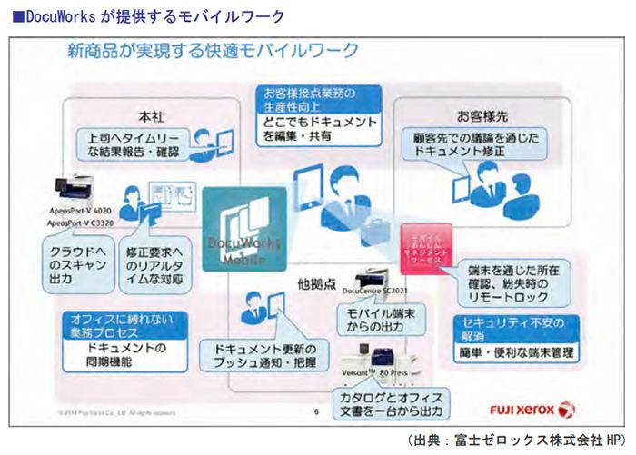 DocuWorksが提供するモバイルワーク