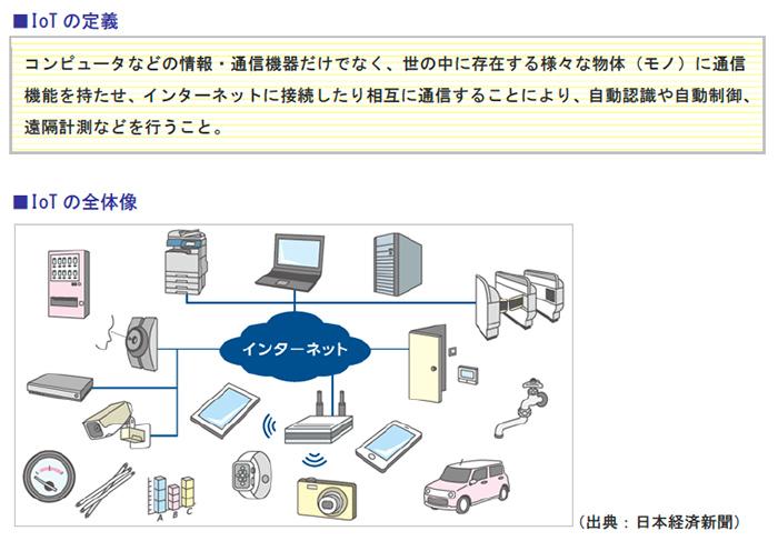 IoTの定義、IoTの全体像