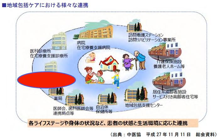 地域包括ケアにおける様々な連携