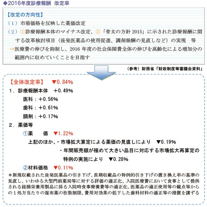 2016年度診療報酬 改定率